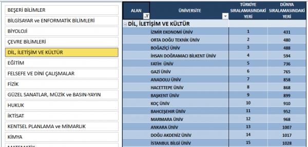 """URAP değerlendirmesine göre, """"Dil, İletişim ve Kültür"""" alanında Türkiye'de birinciyiz!"""