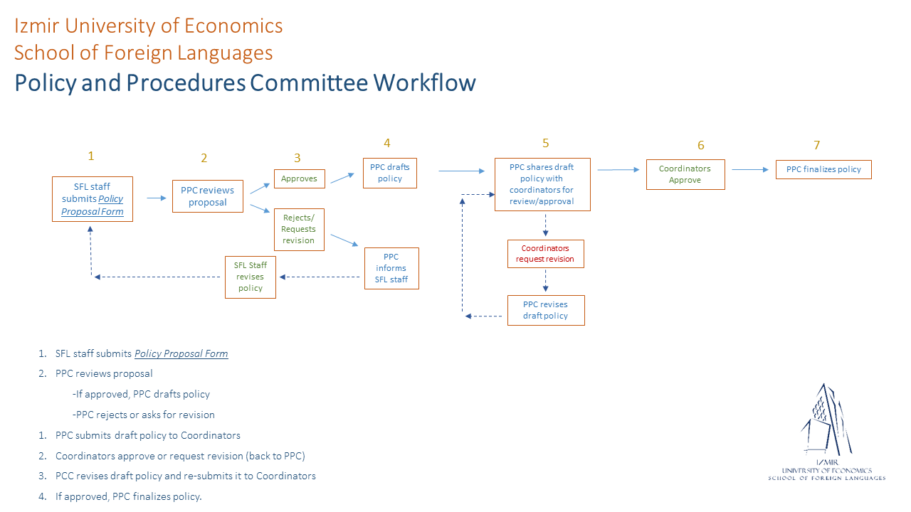 Policy and Procedures Committee Workflow